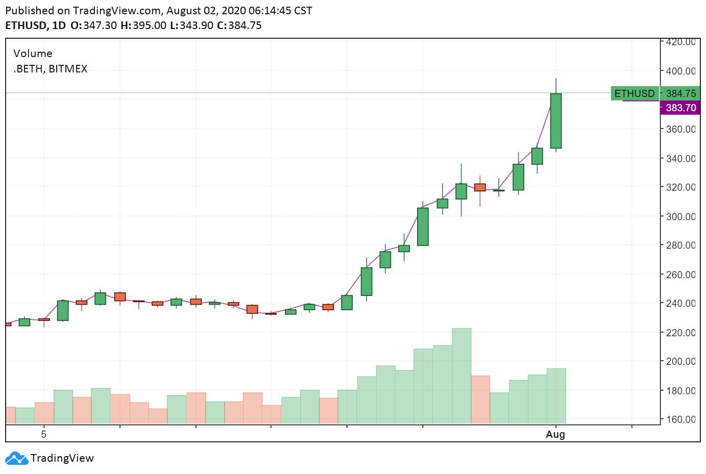 币世界- 以太坊 价格上涨75%至2年来最高点395美元的3个原因