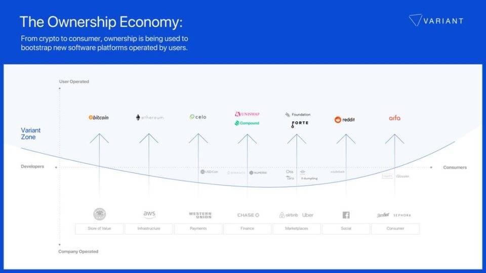 所有权经济:加密货币与消费软件结合的下一个前沿领域