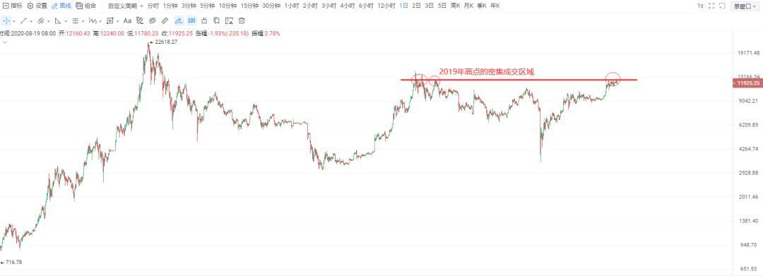 新旧韭菜货币都跌了,哪能涨回来?插图12