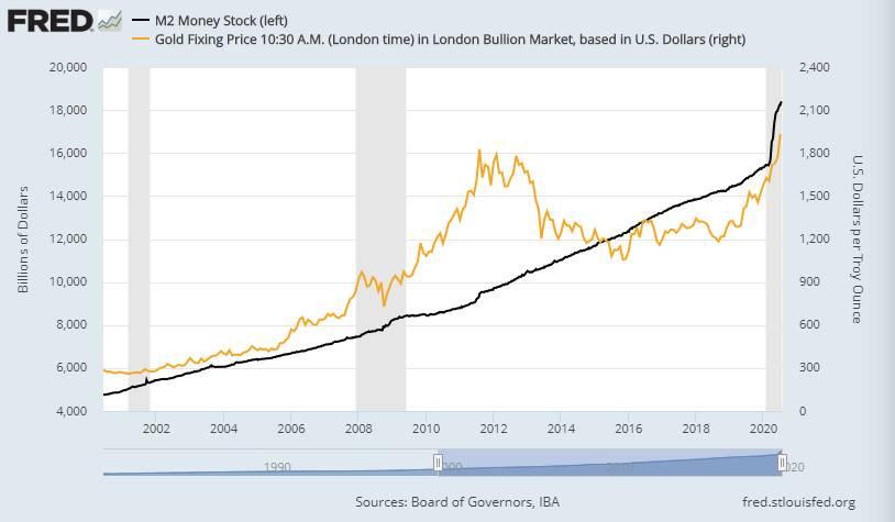 面对历史新高的黄金和年内新高的比特币,我们还应该期待些什么?
