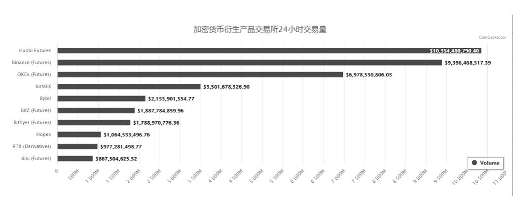 """币世界- 火币 永续合约大师赛开赛:当前最高收益1398.15%,或助力 火币 坐稳""""合约一哥"""""""