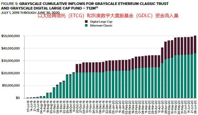 灰色年中报告:机构大幅度增加eth、LTC、BCH,录取节奏迅速改善插图22