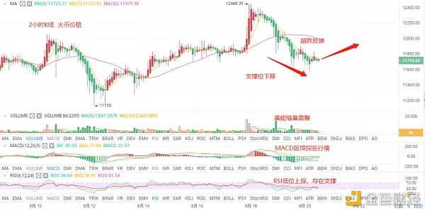 币世界-BTC带动主流币跳水 见顶还是回调?