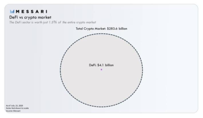 """起底YFI:12821美元,一个月超越BTC的""""空气""""币"""