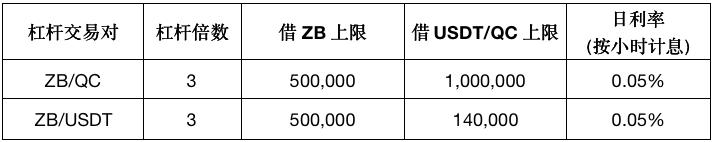 币世界-中币(ZB)将开通ZB杠杆交易并启动ZB Maker交易大赛