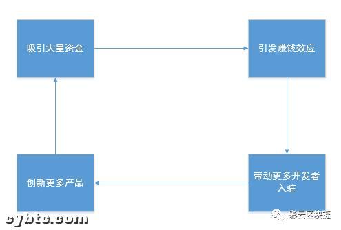 其他公共连锁店能否跟进defi,动摇以太坊的地位插图(2)