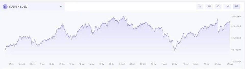 DeFi 领域的标普 500?简析 FTX、Synthetix 与 PieDAO 三款指数