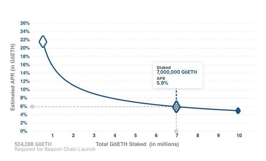 以太坊 2.0 抵押机制稳定性受 ETH 价格波动影响,该如何改进?