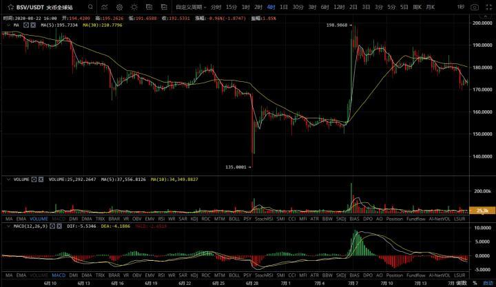 【市场知名专家】比特币深度回调上行行情结束了吗?插图(2)