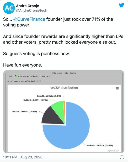 """""""去中心化"""" 受到质疑,Curve创始人获得DAO71%投票权"""