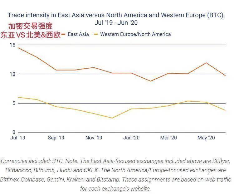Chainalysis:专业交易员和稳定 币 ,推动东亚成为全球最大加密市场  数字货币  货 币 市场 鸵鸟区块链