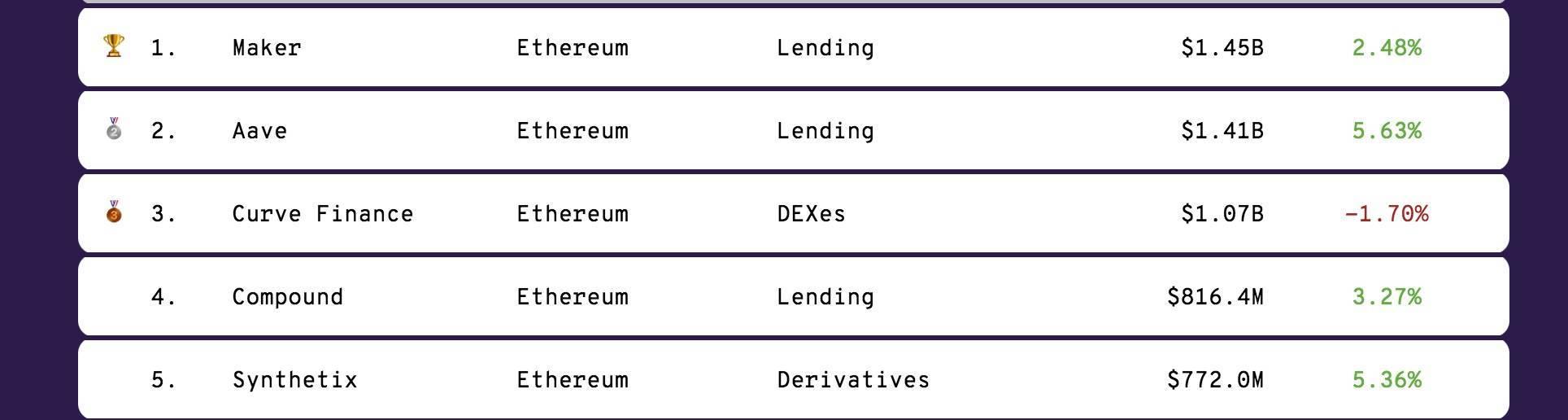 币世界-DeFi借贷协议Aave市值一夜跳涨3亿美元,原因竟是这个