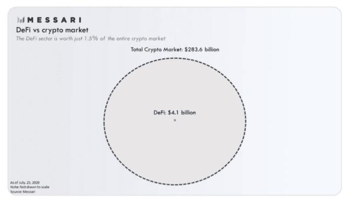 YFII是DeFi界的比特币?还是高门槛资金盘?