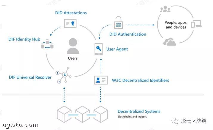 Defi可能面临不可忽视的监管问题和可能的解决方案插图(4)