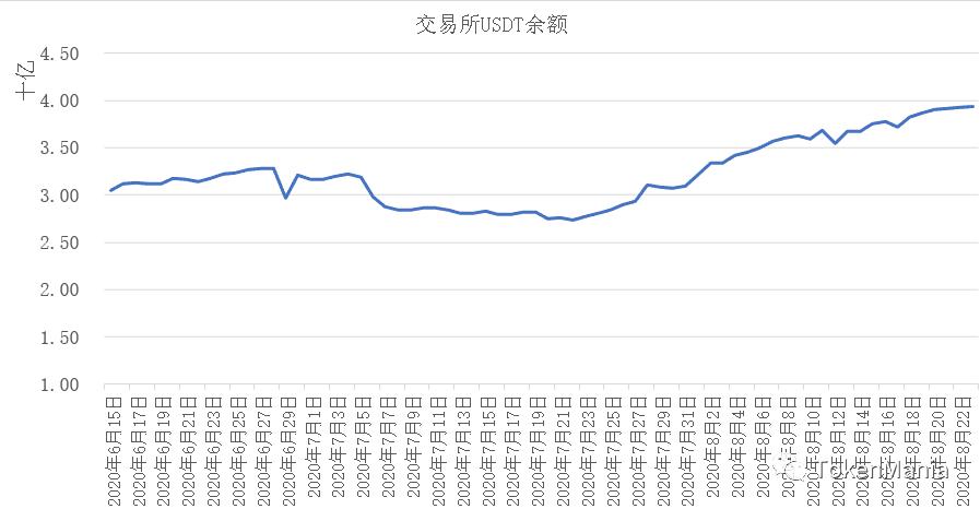 上周大盘走势:宽幅震荡高位换手,USDT持续增发