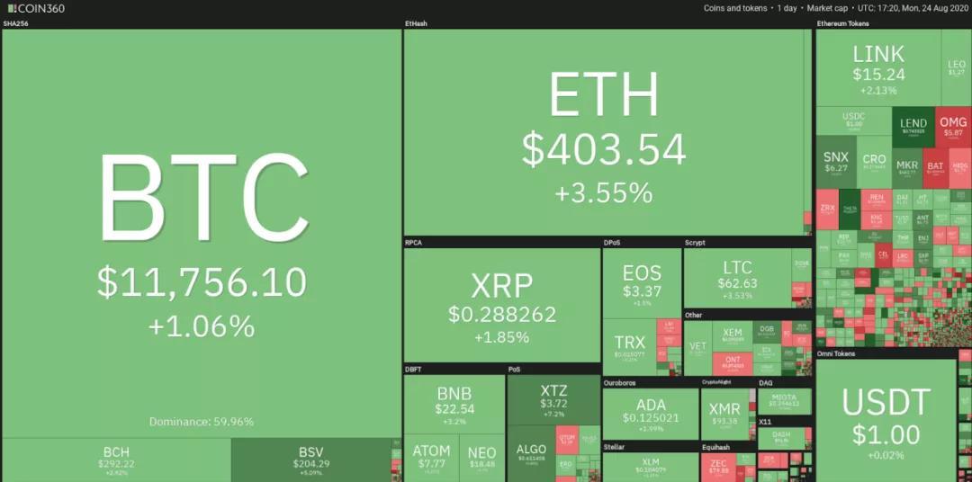 8月25日加密货币价格分析:比特币、以太坊、乐视币、ripobi等插图