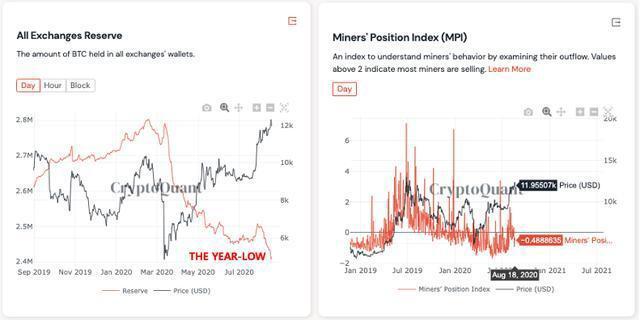 比特币HODLing情绪创三年新高,另一个看涨迹象?