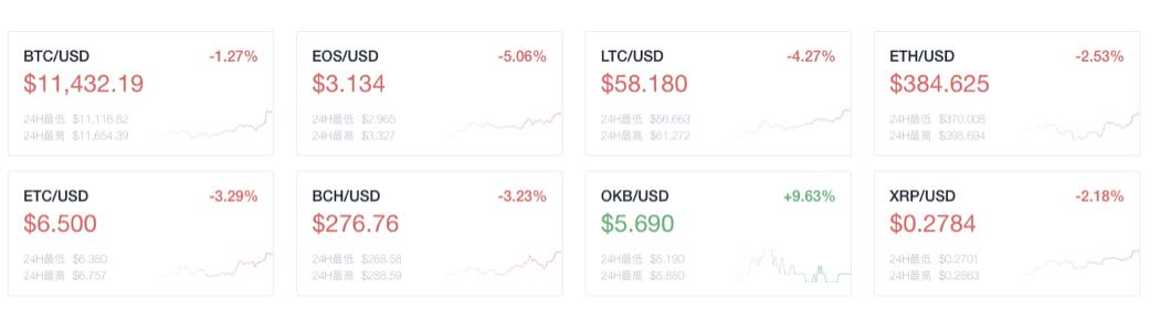 币世界-OKEx晚报:社交媒体巨头LINE推出区块链服务开发平台