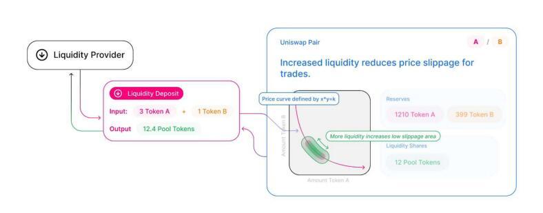 颠覆Uniswap?详解链上做市的未来