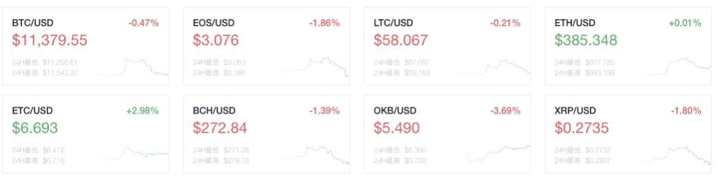 币世界-OKEx晚报:波卡流通市值排名升至第五 8月至今 以太坊 链上手续费超9000万美元