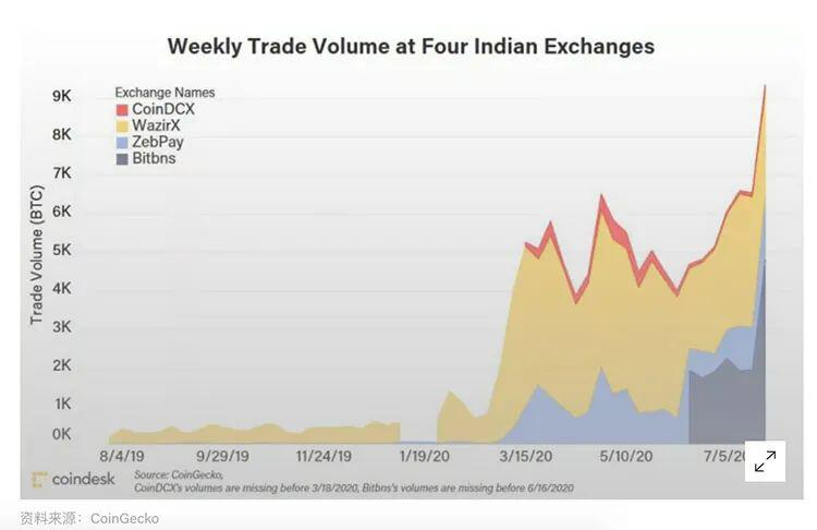 Dutta:印度或将开启至今为止最大的比特币牛市