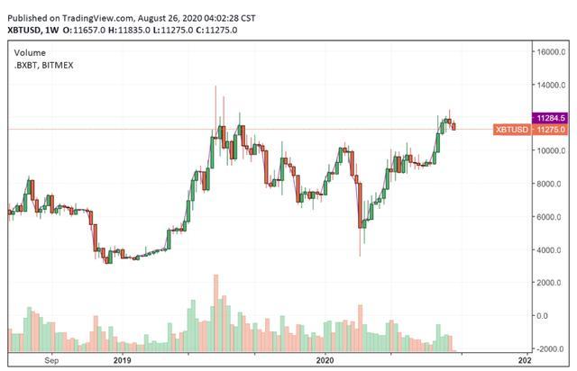 比特币价格跌破关键支撑位,或将回补9700美元CME缺口插图