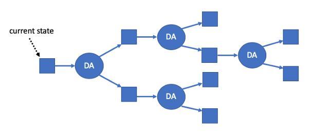 硬核丨一文读懂以太坊扩容方案 ─ Rollup 工作原理插图(4)