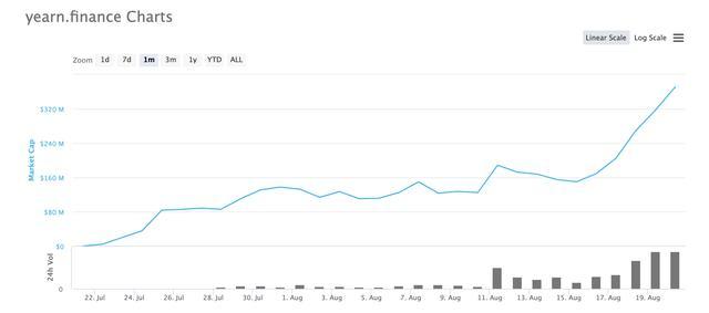 火星一线 | YFI再次超越BTC!日内最高涨超13000美元,市值5天上涨147%插图8