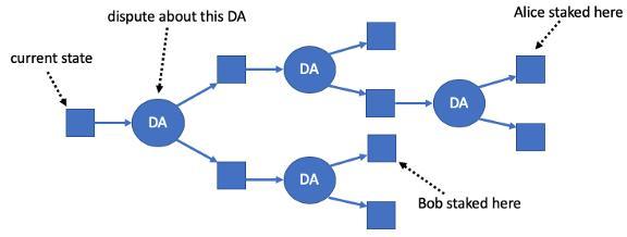 硬核丨一文读懂以太坊扩容方案 ─ Rollup 工作原理插图(8)