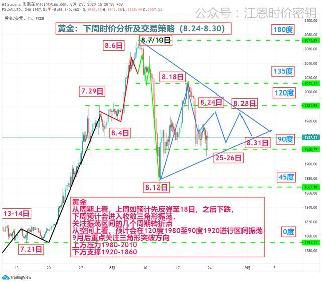 黄金欧元原油比特币下周观点(8.24-8.30)插图(2)