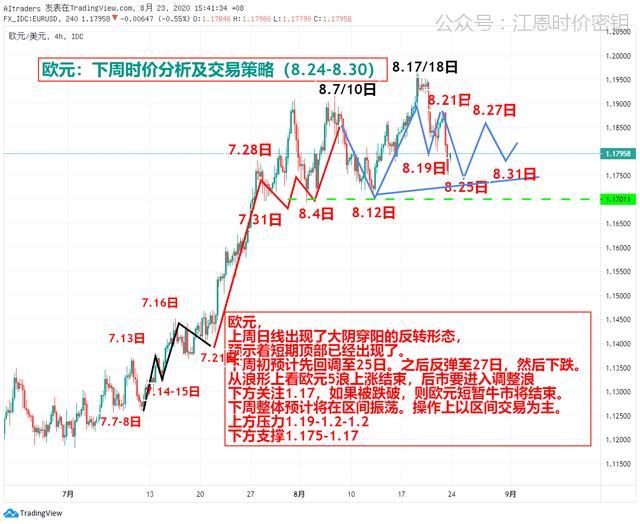 黄金欧元原油比特币下周观点(8.24-8.30)插图(4)