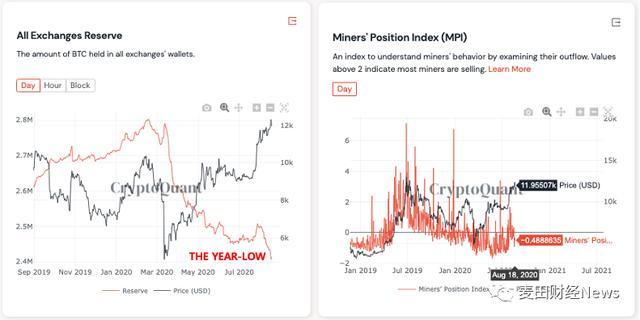 比特币价格继续修正,但宏观看涨趋势并未改变插图4