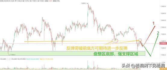 分析:BTC震荡修复反弹无量,后市延续下探趋势,不要盲目追涨插图(6)