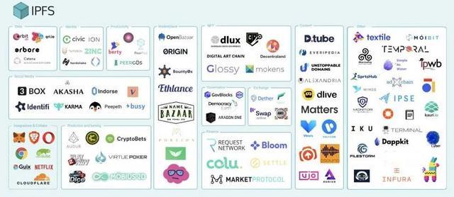 超越EOS!作为唯一落地通证,Filecoin即将撬动万亿级市场!插图(10)