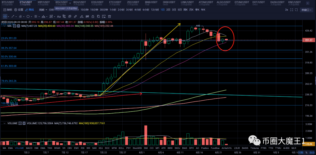 比特币回调震荡,市场陷入调整,牛市还在吗?插图