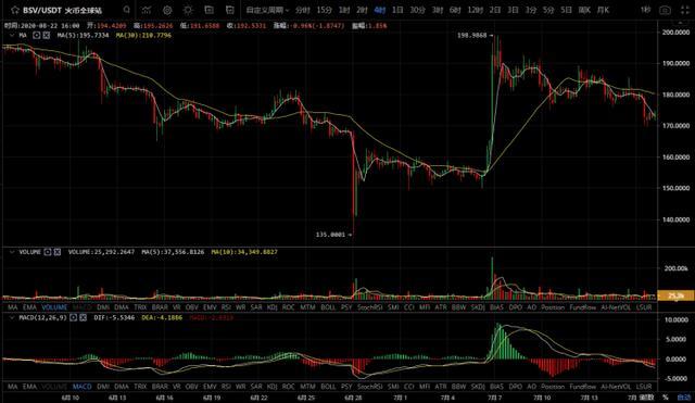 面对集体主流币下跌的情况下,比特币还能否继续上行?插图2