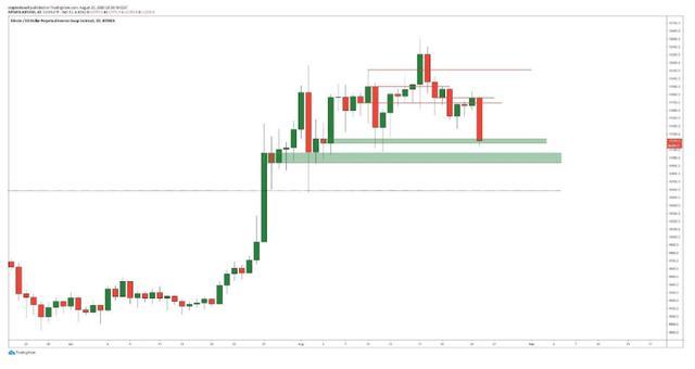 比特币价格跌破关键支撑位,或将回补9700美元CME缺口插图(2)