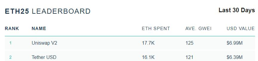 取代Tether!Uniswap成以太坊上最大的Gas消耗方,过去30天支付1.77万枚ETH插图(4)