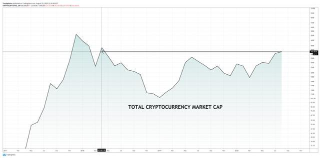 比特币集会和山寨币赛季将加密货币市场恢复到熊市之前的水平插图(2)