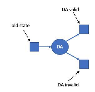 硬核丨一文读懂以太坊扩容方案 ─ Rollup 工作原理插图(2)