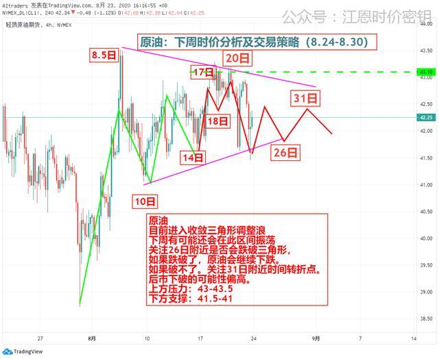 黄金欧元原油比特币下周观点(8.24-8.30)插图(6)