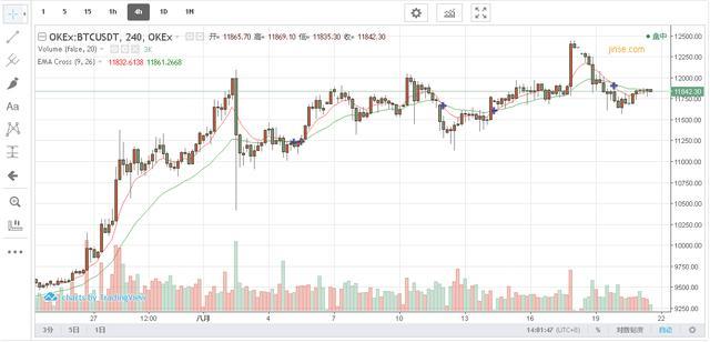 8.21午间BTC ETH行情分析:持续横盘 正在酝酿大行情插图