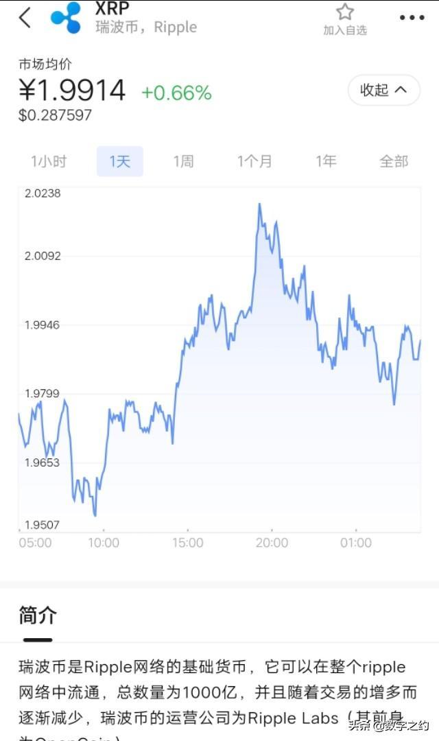 """干货(币圈赚钱小秘诀)――XRP即将在""""未来几周""""翻一番插图14"""