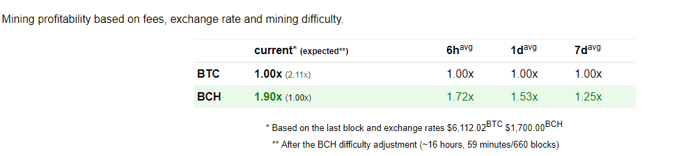 BCH翻了4倍,却仍被低估,为什么插图(2)