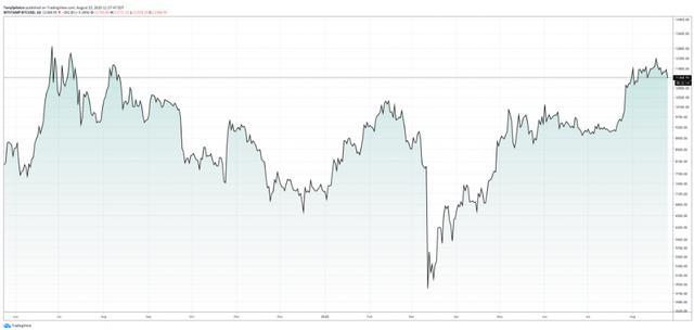 比特币集会和山寨币赛季将加密货币市场恢复到熊市之前的水平插图(4)
