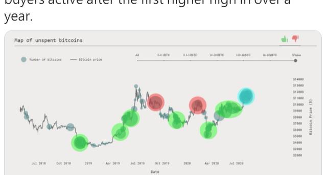 比特币凌晨急速下跌,最低11200,这两大因素影响比特币上涨插图(10)