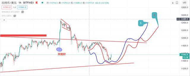 BTC如约下跌,连跌四天后续又该何去何从插图(2)