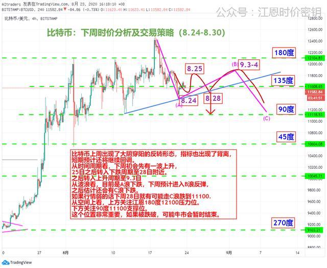 黄金欧元原油比特币下周观点(8.24-8.30)插图