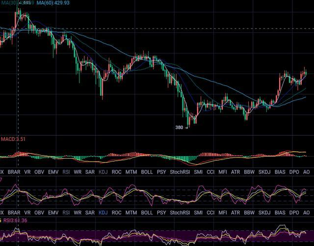 比特币补涨前期缺口,以太坊扶摇直上插图(2)