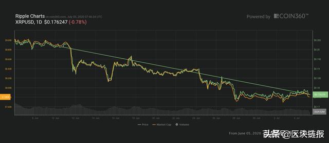 随着交易量的减少,XRP的下跌趋势看不到尽头插图(2)